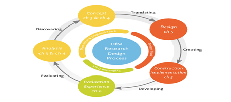 design evalution
