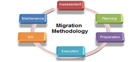migration application